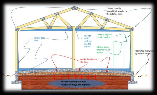 Soil Moisture Management In Tucson Expansive Soil